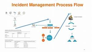 itil v3 With incident management document