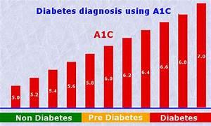 Diabetic Numbers Range Chart Pre Diabetes Glucose Readings And A1c Numbers Diabetes