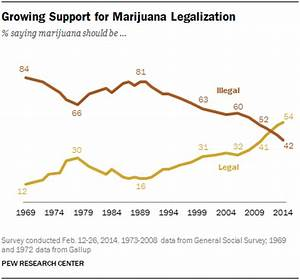 Growing Support for Marijuana Legalization | Pew Research ...