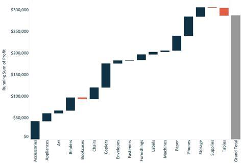 tableau      waterfall chart evolytics