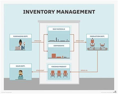 What Is Inventory Management?  Definition From Whatiscom. Human Resource Services Working Capital Ratio. Electricians In Raleigh Nc Swipe Card Reader. Iso 9000 Certification Companies. Ultrasound Technician School. Two Rivers Family Dentistry Fast Lane Cars. Health Sciences Program Cheapest Student Loans. Hotels In Myrtle Beach Sc Pet Friendly. Computer System Administrator