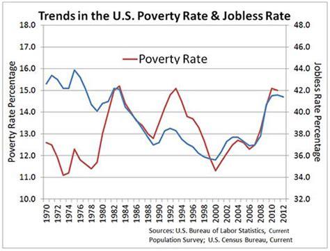 government spending wont reduce poverty mercatus