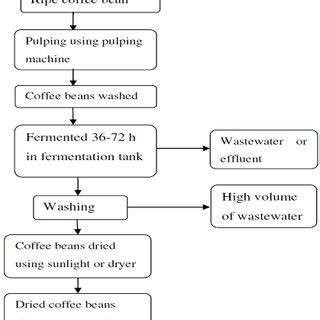 If you are trying to figure out which coffee brewing method will work best for you, below we provide an overview of some of the most popular ways to brew your java. (PDF) Characteristics of Wet Coffee Processing Waste and Its Environmental Impact in Ethiopia