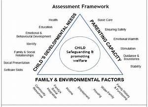 Assessment Framework Diagram From  U0026 39 Working Together To