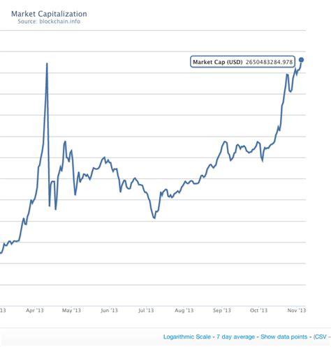 bitcoin market cap compared  countries quizlet bitcoin