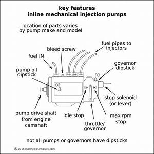 Diesel Engine Parts Diagram And Function Diesel Engine