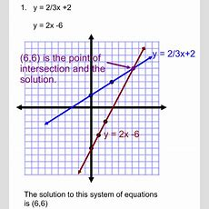 Graphing Systems Of Equations Practice Problems