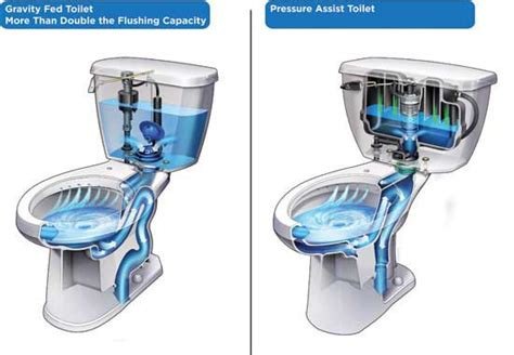 high pressure toilet flush system what are the different types of toilet that you can place