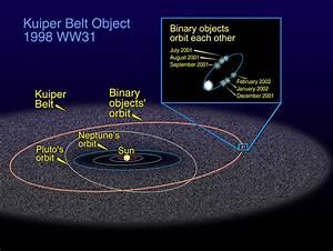José Feiteirinha's Web Corner: Why Pluto is no longer a ...