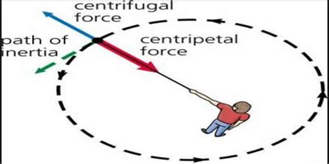 Centrifugal Force - Assignment Point