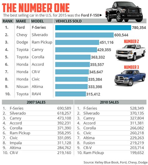 This is the bestselling automobile in America - MarketWatch