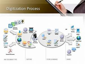 file tracking and digitization solution With document digitization process