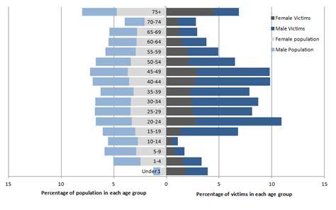 homicide office  national statistics