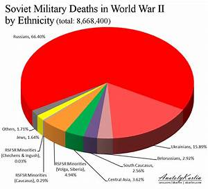 The Soviet Victory In World War Ii Was A Russian One