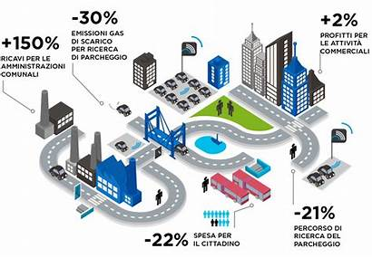 Smart Parking Infographic Systems Infografica