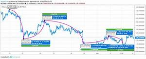 Ethereum Forms Lower Lows Indicates An Upcoming Fall