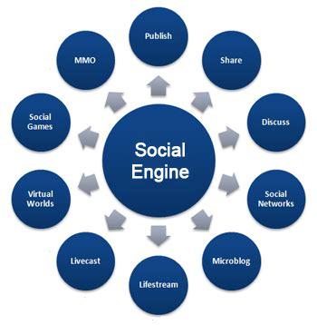 Social Engine Marketing - social engine marketing tips for the seasoned marketer