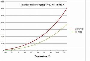 Effects Of Change Of R-22 To R-410a - Hvac  R Engineering