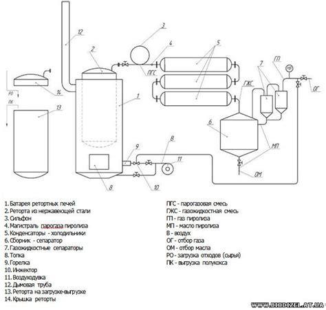 Биодизельное топливо как сделать биодизель своими руками в домашних условиях zetsila
