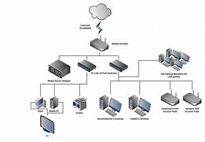 36 Stunning Home Network Diagram Ideas   S