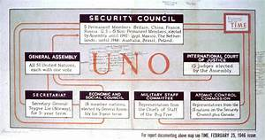 Organizational Diagram Of The United Nations Originally Printed In Time Magazine  U2014 Ned Martin U2019s
