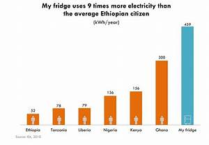Seven Graphics that Explain Energy Poverty and How the US ...