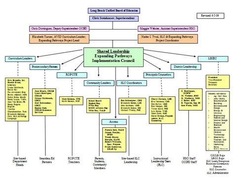 Organization Chart Template 40 Free Organizational Chart Templates Word Excel