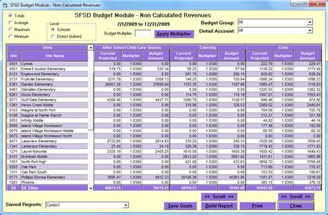 line item budget sfsd budget module help