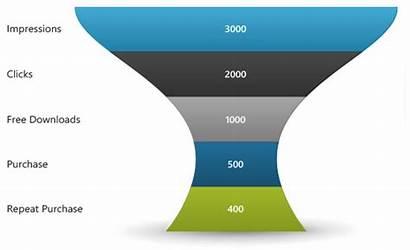 Chart Excel Graph Funnel Template Gantt Grafik