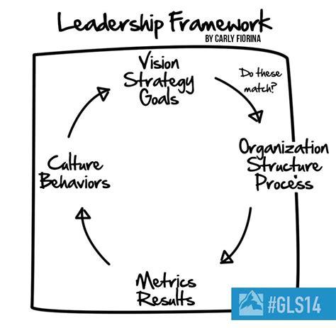 carly fiorinas leadership framework gls leadership