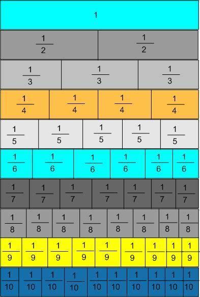 Fraction Chart For Math
