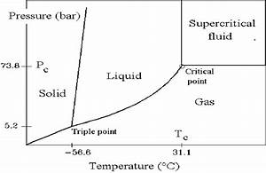 The Phase Diagram Of Carbon Dioxide