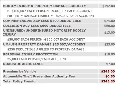 10 Things to Know for Best Cheap Auto Insurance Coverage