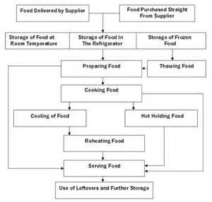 HACCP Plan Food Inspection