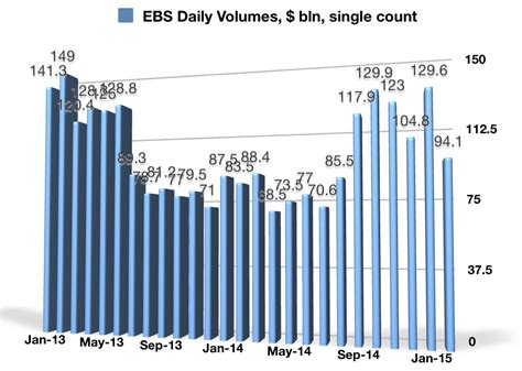 ebs forex trading platform icap s ebs volumes tank lower in february remain higher yoy
