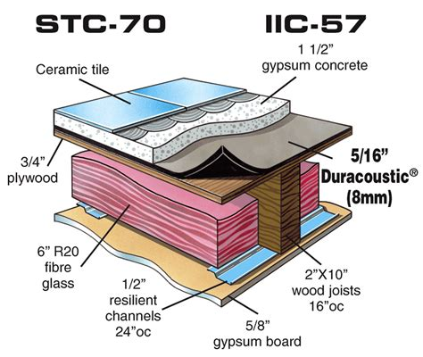 wood floor assembly soundproof floor impact noise reduction underlayment
