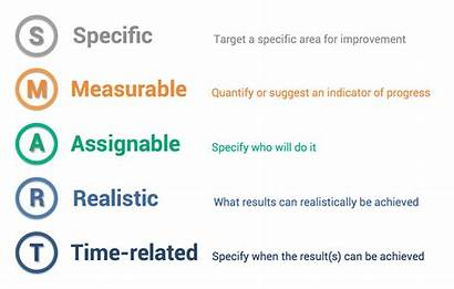 Acronym Smart Does Stand Measurable Dating Specific