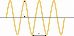 FileAmplitude And Wavelengthpng Wikimedia Commons