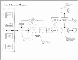 50 Impressive Sap Procurement Process Flow Chart