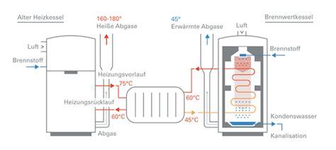 Was Ist Eine Zentralheizung by Die Funktion Einer Gasheizung Heizung De