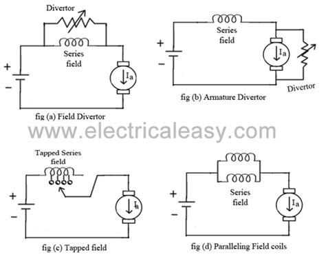 speed control methods  dc motor
