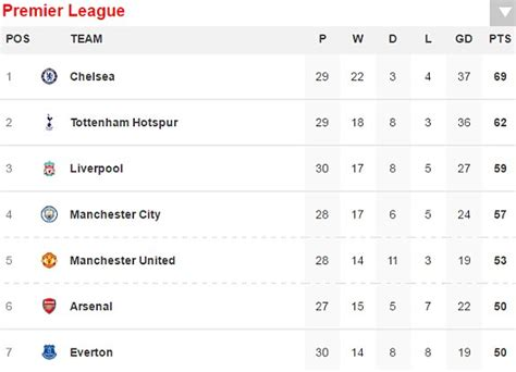 epl live scores and table chelsea 1 2 crystal palace epl live scores and results