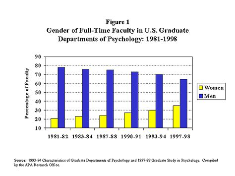 1997 98 analyses of data from graduate study in psychology