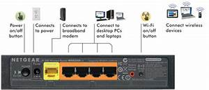 Netgear Wnr2000 N300 Wireless