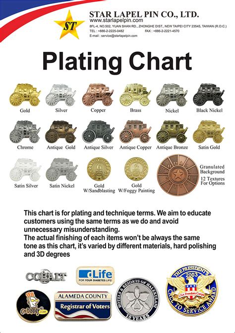 metal plating chart custom gifts  premiums maker