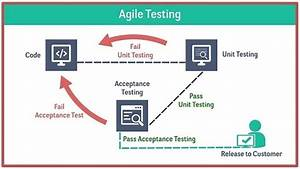 How To Prevent Scope Creep In Agile Projects When