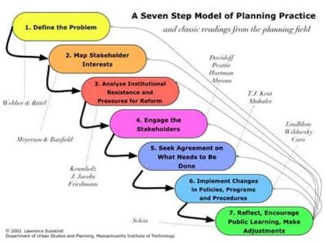 Planning  What Do I Need? How?  Anton Van Den Berg Blog