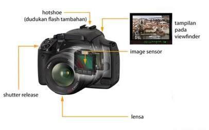 pengertian kamera default