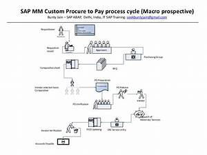 Erp Sap Mm Procure To Pay Process Cycle