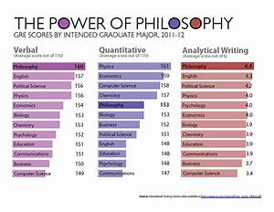 Gmat Score Chart 2015 Value Of Philosophy Charts And Graphs Daily Nous